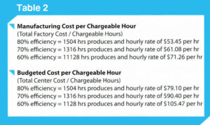 Manufacturing-Cost-per-Chargeable-Hour-table