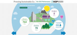 Pressing-Sustainability