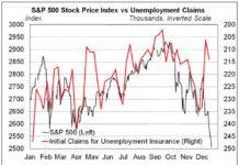economic outlook chart